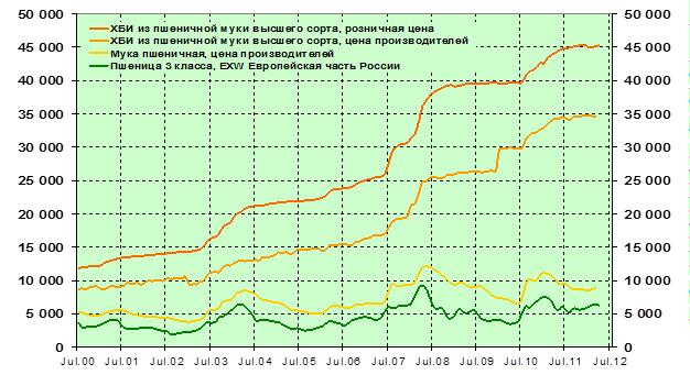 . Сравнительная динамика цен пшеницы, муки и хлеба, руб. / тонна