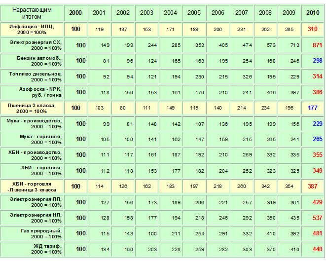 . Индикативная динамика нарастающим итогом за период с 2000 по 2010 год