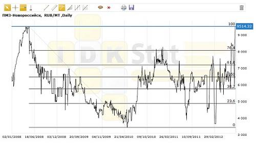 График на 09.08.2012