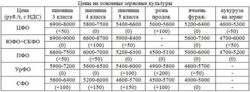 Сводка цен на зерно по состоянию на 15.11.2013 г.