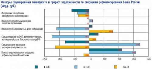 Факторы формирования ликвидности и прирост задолженности по операциям рефинансирования Банка России