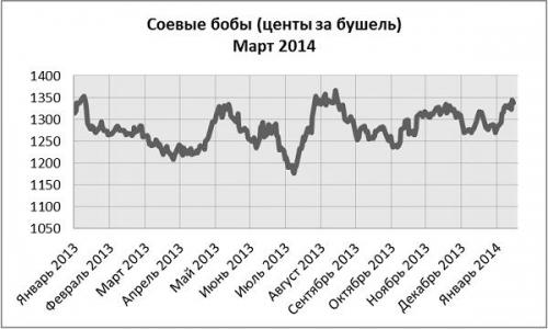 Соевые бобы (Март 2014)