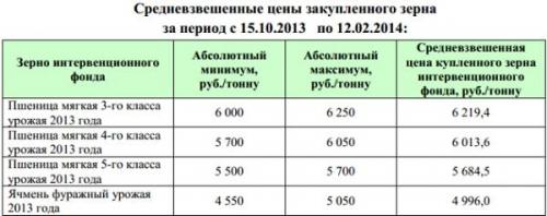 zernovye-interventsii-002