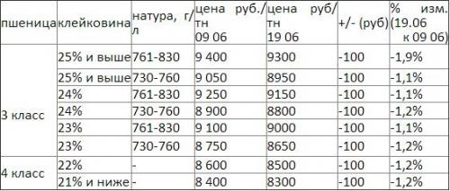 Динамика цены закупа «Черноглазовскими мельницами»  руб./т (с НДС) с 09 по 19.06.2014 г.