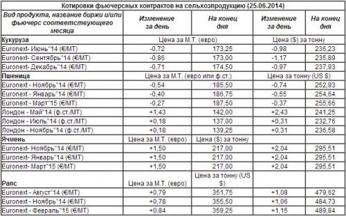 Котировки фьючерсных контрактов на сельхозпродукцию (25.06.2014)
