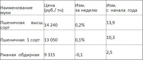 Оптовые цены на муку (мониторинг МСХ –Европейская часть РФ)