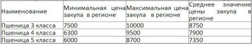 Закупочные цены пшеницы в Тамбовской области на 17.06.2014 (руб./тонна)