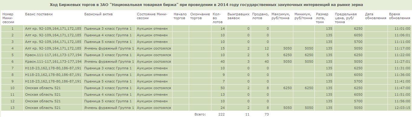 рассмотреть цена пшеицы 3 класса на московской бирже белье достаточно