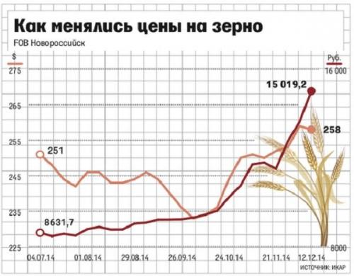 Как менялись цены на зерно