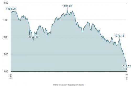 Как упал индекс РТС в 2014 году