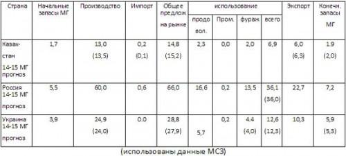 Прогноз МСЗ по балансам пшеницы на 27 11 2014 (млн.тонн)