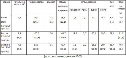 Прогноз МСЗ по балансам зерновых на 27 11 2014 (млн тонн)