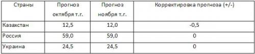 Прогнозы производства пшеницы на 2014-2015МГ (млн. метр.тонн)