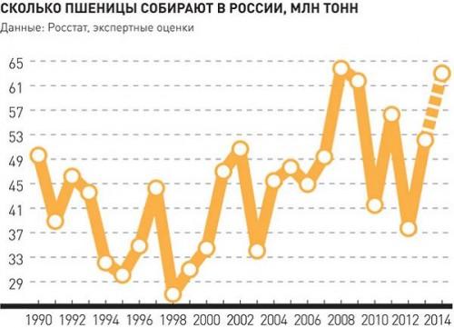 Сколько пшеницы собирают в России, млн. тонн