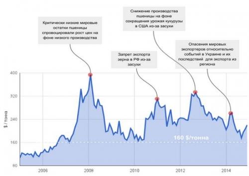 Среднемесячные цены фьючерсов пшеницы CBOT ($/тонна)