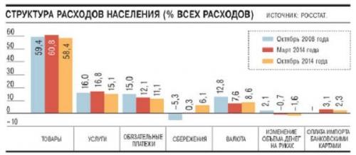 Структура расходов населения РФ