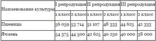 tseny-na-zernovye-v-kazakhstane