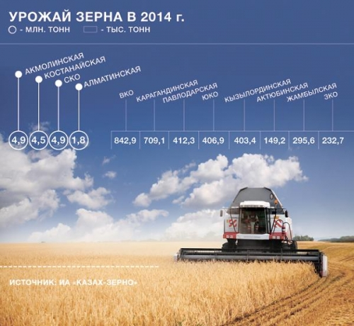 Урожай зерна в Казахстане в 2014 году