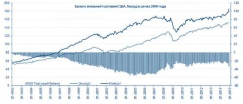 Баланс внешней торговли США