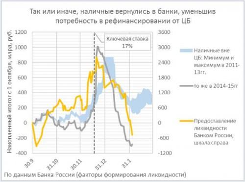 Депозиты населения и ликвидность банков