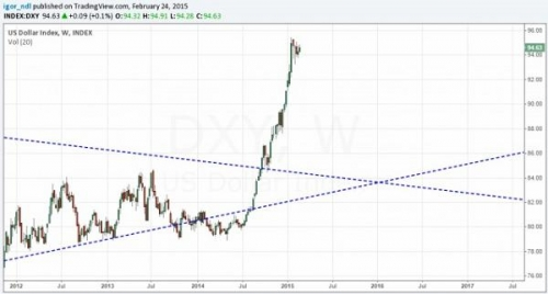 Динамика индекса доллара