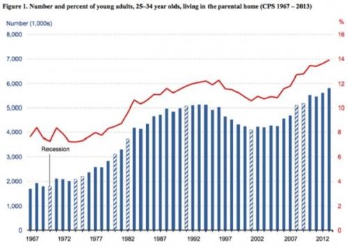 Доля молодых американцев в возрасте от 25 до 34 лет, проживающих совместно с родителями
