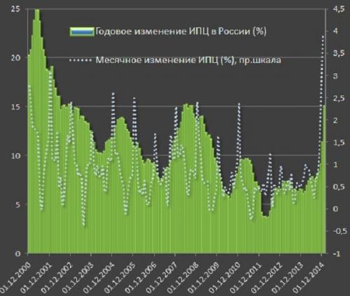 Годовое изменение ИПЦ в России (%)