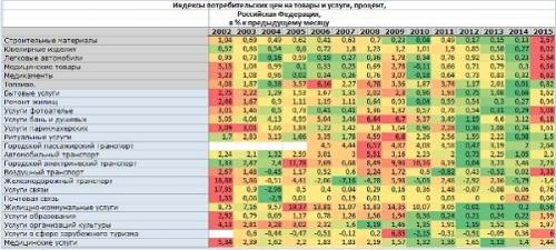 Индексы потребительских цен на товары и услуги