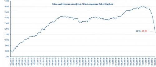 Объемы бурения на нефть в США