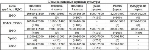 Цены на основные зерновые культуры