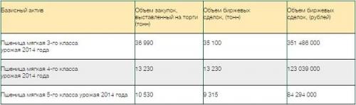 На закупочных интервенциях 29 апреля Россия закупила 57645 тонн зерна