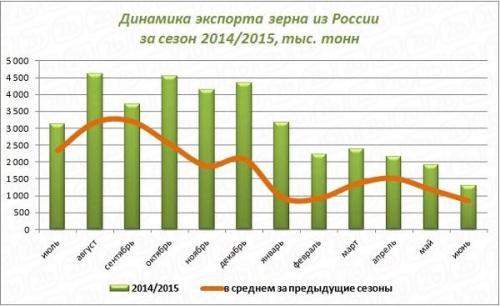Динамика экспорта зерна из РФ за сезон 2014/2015