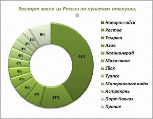 Экспорт зерна из России по пунктам отгрузки