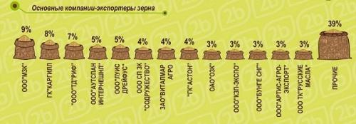 Основные компании-экспортеры зерна