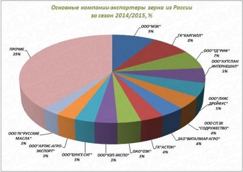 Основные компании-экспортеры зерна из РФ за сезон 2014/2015
