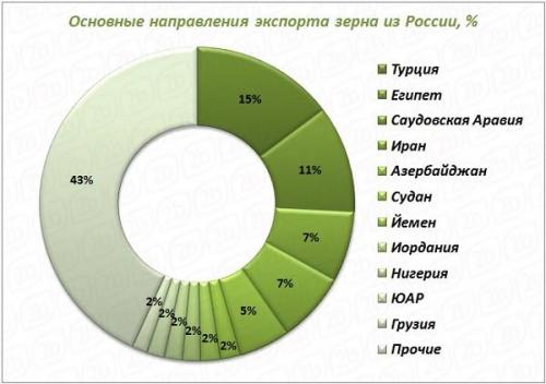 Основные направления экспорта зерна из РФ