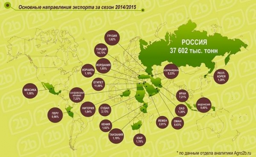 Основные направления экспортеры зерна за сезон 2014/2015