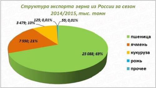 Структура экспорта зерна из РФ