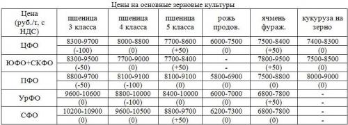 Цены на зерно