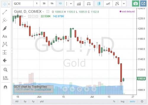 Золото на графике