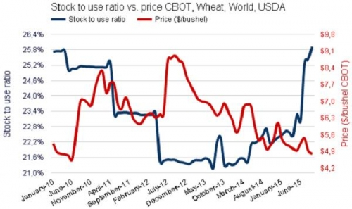 Коэффициент stock to use ratio