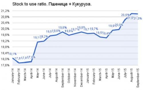 Коэффициент stock to use ratio, рассчитанный и для пшеницы и для кукурузы вместе взятых