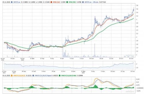 График акций НМТП