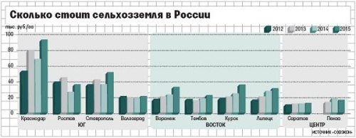 Сколько стоит сельхозземля в России