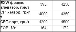 tseny-na-pshenitsu-v-ukraine