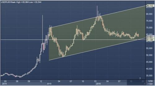 график доллар рубль