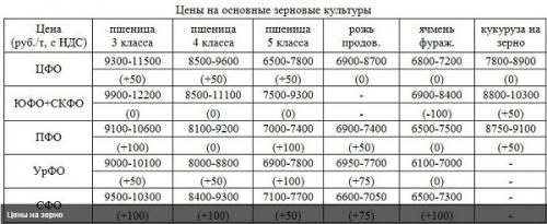 цены на зерновые культуры