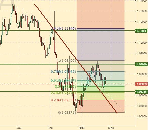 Евро-доллар