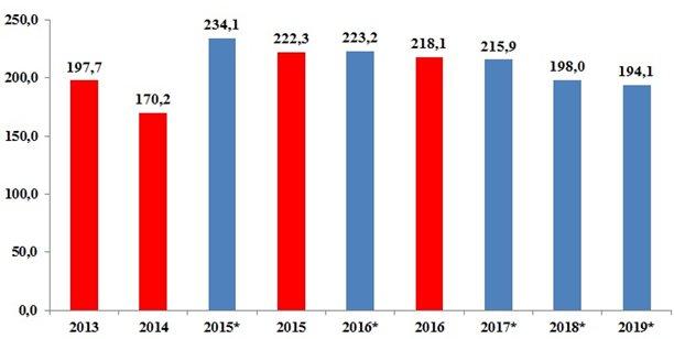 Рисунок 1. Объем финансирования в рамках государственной программы развития сельского хозяйства Российской Федерации, млрд. руб.