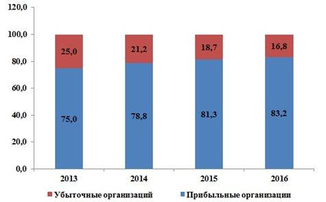 Рисунок 10. Динамика структуры прибыльных и убыточных сельхозорганизаций Российской Федерации, %